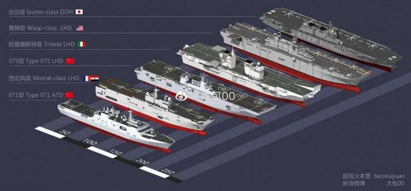 中國網友對各國兩棲突擊間的尺寸比較圖。(翻攝微博)