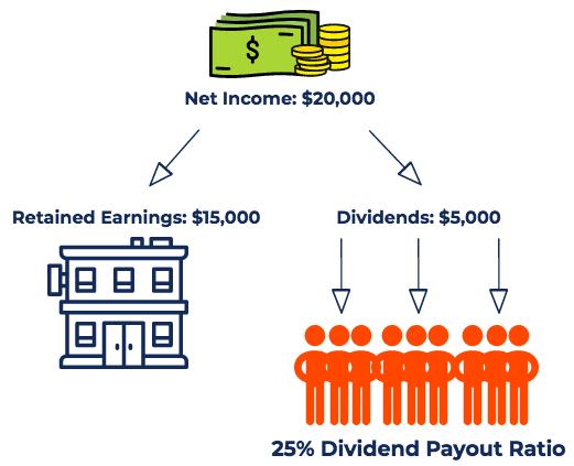 股息發放率公式示意圖。公司賺$20,000,分給股東$5,000,計算出「股息發放率=$5,000÷$20,000=25%」。圖片來源:seedly。(圖/取自GD價值投資)