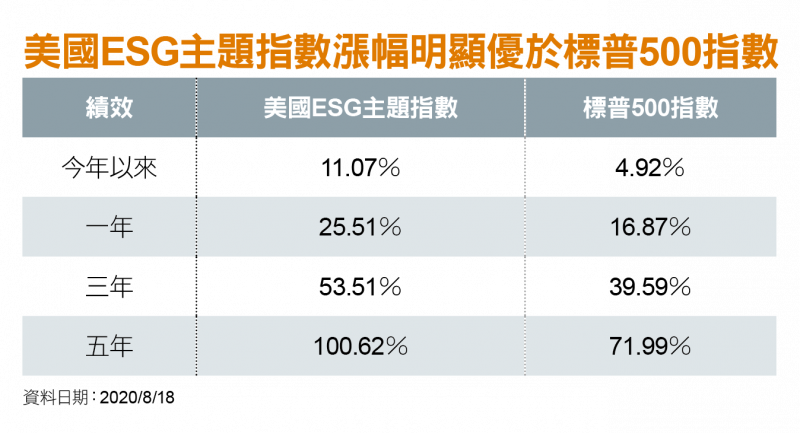 美國ESG主題指數漲幅明顯優於標普500指數