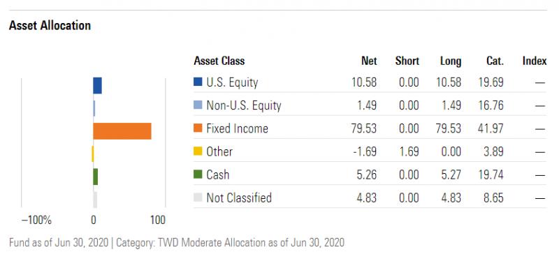 圖為「街口多重資產基金」不同配置比例。(圖:PGh財經筆記,資料來源:Morningstar)