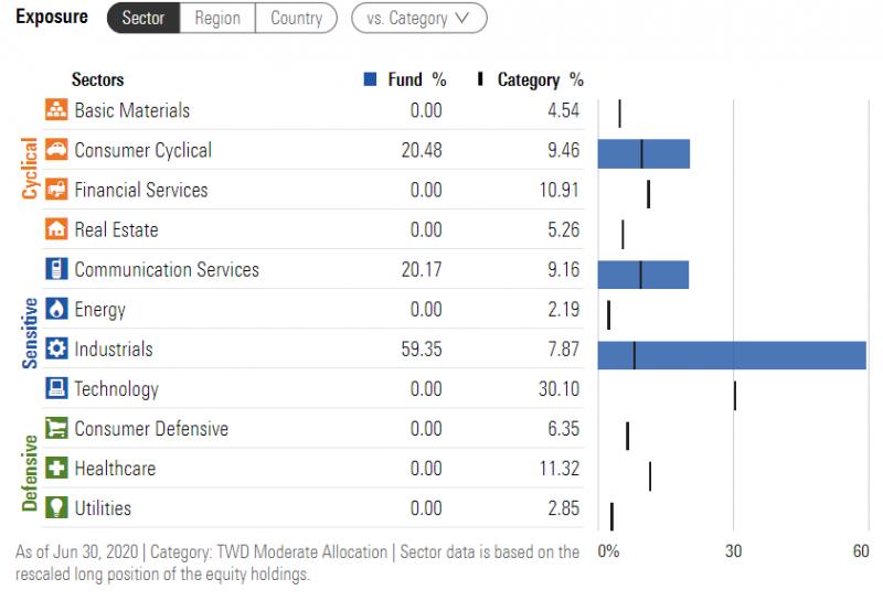 託付寶基金中,工業類股佔股權配置大宗。(圖:PGh財經筆記,資料來源:Morningstar)