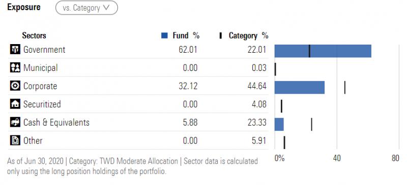 於債券配置中。政府債券比例超過一半。(圖:PGh財經筆記,資料來源:Morningstar)
