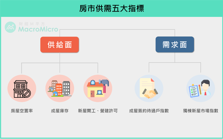 房市供需可參照五指標。(圖:財經M平方)