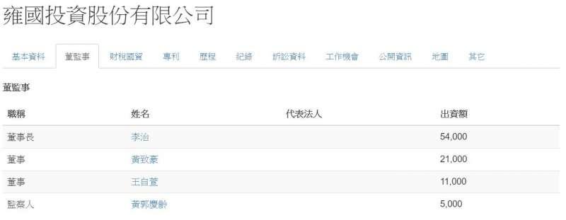 20200830-雍國投資股份有限公司董監事名單。(取自經濟部商業司)