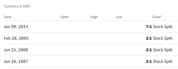 蘋果歷來完成多次股票分割,這次8月31日一拆四,是時隔六年再度分割之舉。(圖片來源:YAHOO FINANCE)