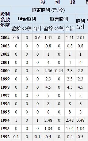台積電早年多配發股票股利,直到2004年起,才轉為穩定配息(圖片來源:Goodinfo)
