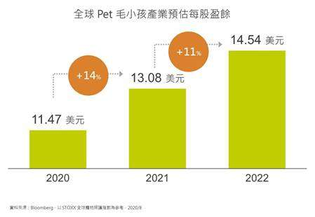 20200831-全球毛小孩產業預估每股盈餘。(資料來源:bloomberg)
