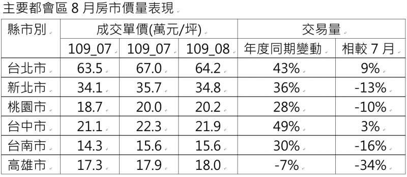 20200831-主要都會區8月房市價量表現。註:統計信義房屋成交樣本,8月統計至29日。排除一樓、頂樓與預售產品。(資料來源:信義房屋不動產企研室)