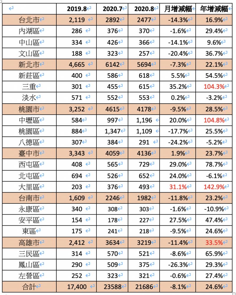 2020年8月買賣移轉量(六都前三名行政區)。(註1:資料來源內政統計月報,內容如有異動請以內政部公告為主。 註2:台灣房屋趨勢中心製表)