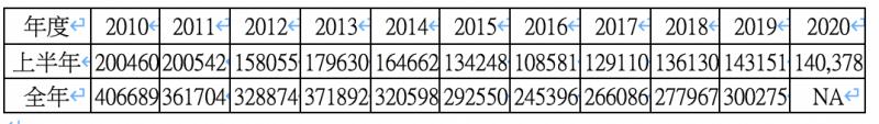 2010-2020歷年上半年、全年全台買賣移轉棟數變化。(註1:資料來源內政統計月報,內容如有異動請以內政部公告為主。 註2:台灣房屋趨勢中心製表)