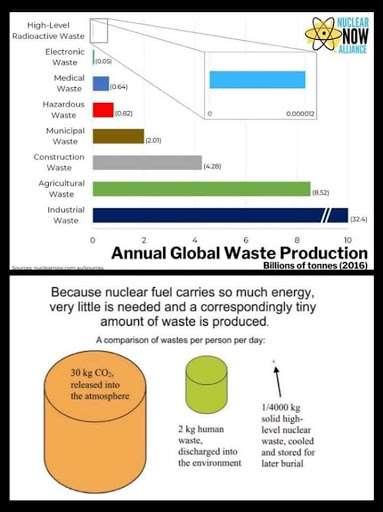 每年全球生產耗損。(林琬寧提供)