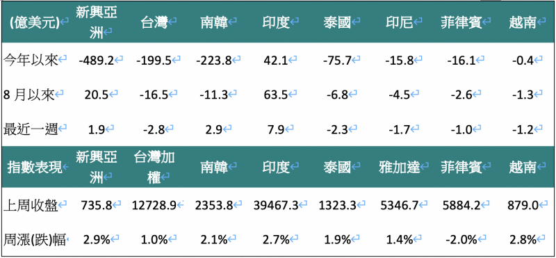 外資對亞洲股市買賣超金額(單位:億美元)。(資料來源:Bloomberg,2020/08/31,中國信託投信整理)