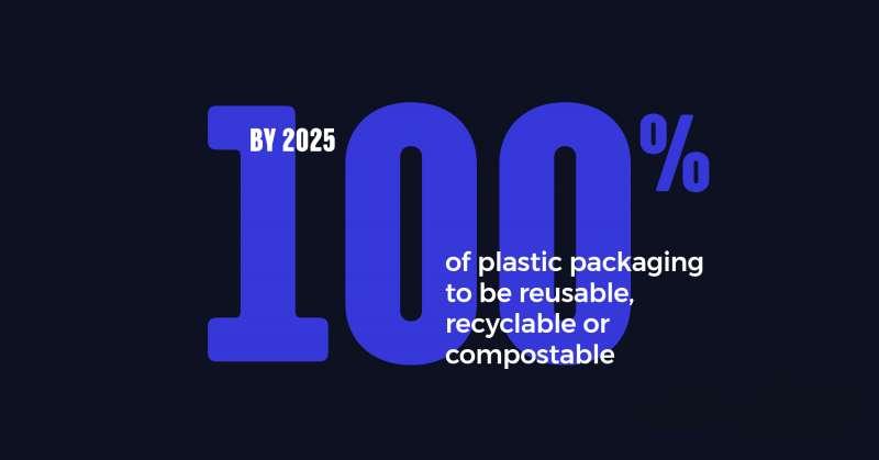 UK Plastics Pact目標在2025年實現英國所有塑膠製品皆能回收。(圖片來源:UK Plastics Pact官方網站)(圖/食力foodNEXT提供)