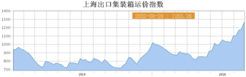 上海出口集裝箱運價指數自五月起,呈現逐步增長趨勢。(圖/截圖自上海航運交易所)