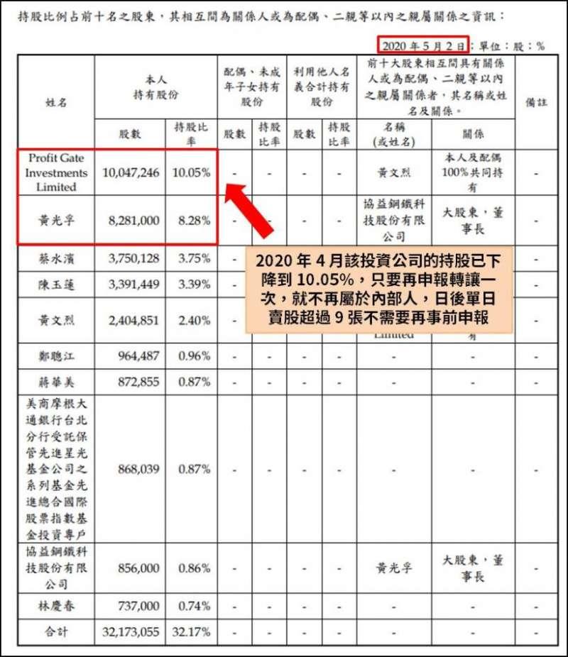 康友2020年股東會年報。(圖片來源/股市小P)
