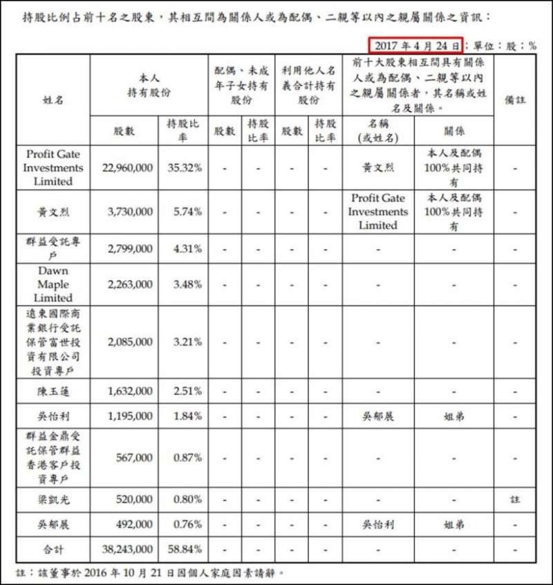 康友2017年股東會年報。(圖片來源/股市小P)