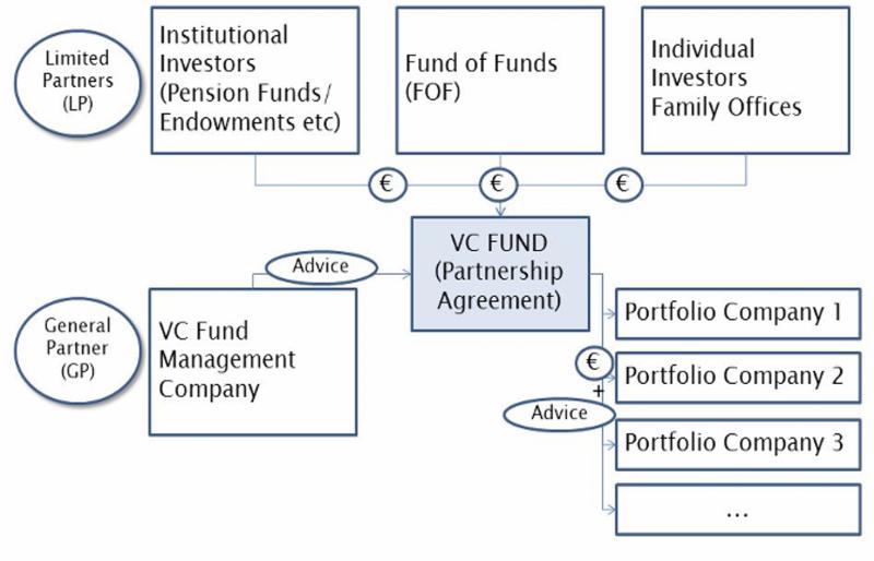 創投(GP)負責一般日常營運,不過最後決定要投資哪些新創,仍需經創投資金的出資者(LP)的同意。(圖/作者提供)