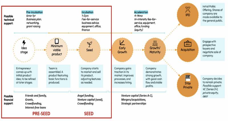 若以「投資階段」來分類創投,可分為:Pre-seed、Seed、A 輪、B 輪、C D E … 輪投資等類別。(圖/作者提供)