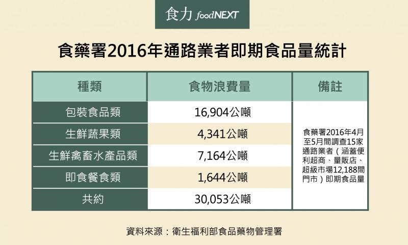 2016年通路業者即期食品量。(圖/食力foodNEXT提供)