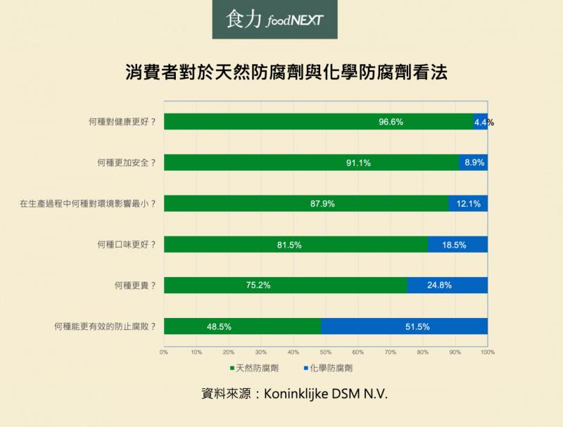 消費者對於天然、化學防腐劑的看法。(圖/食力foodNEXT提供)
