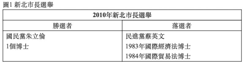 20200903-觀點投書圖表1。(作者提供)