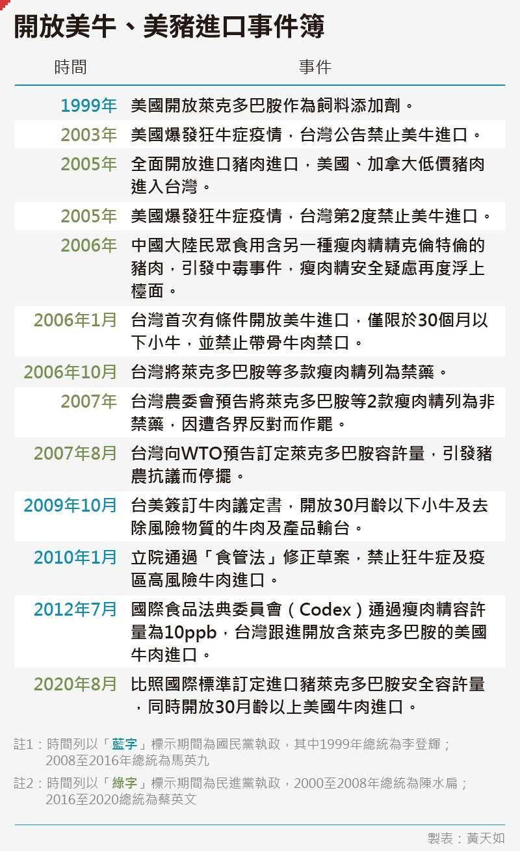 20200903-SMG0035-黃天如_D開放美牛、美豬進口事件簿