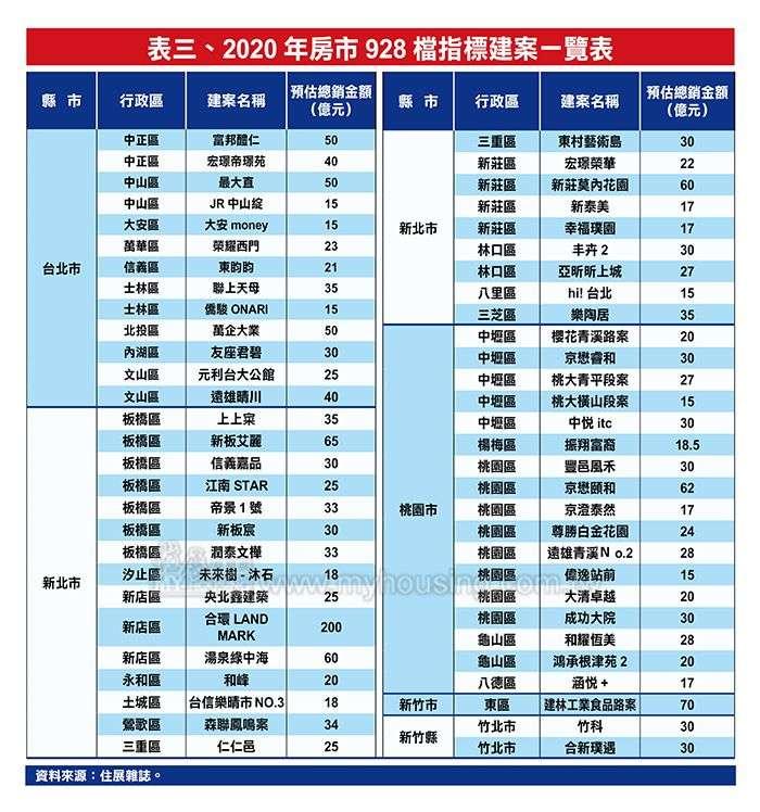 20200903-北台灣房市928檔指標建案。(住展雜誌提供)