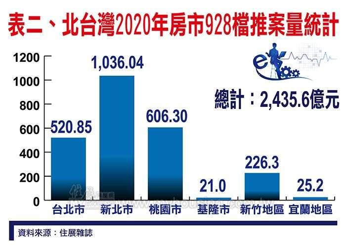 20200903-北台灣房市928檔推案量統計。(住展雜誌提供)