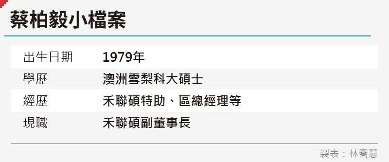 20200904-SMG0035-禾聯碩_蔡柏毅小檔案