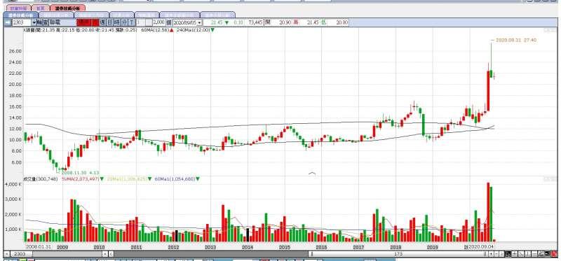 聯電堅守利基市場,展現獲利成績,今年來股價大漲7成之多(圖片來源:永豐金證券e-leader)