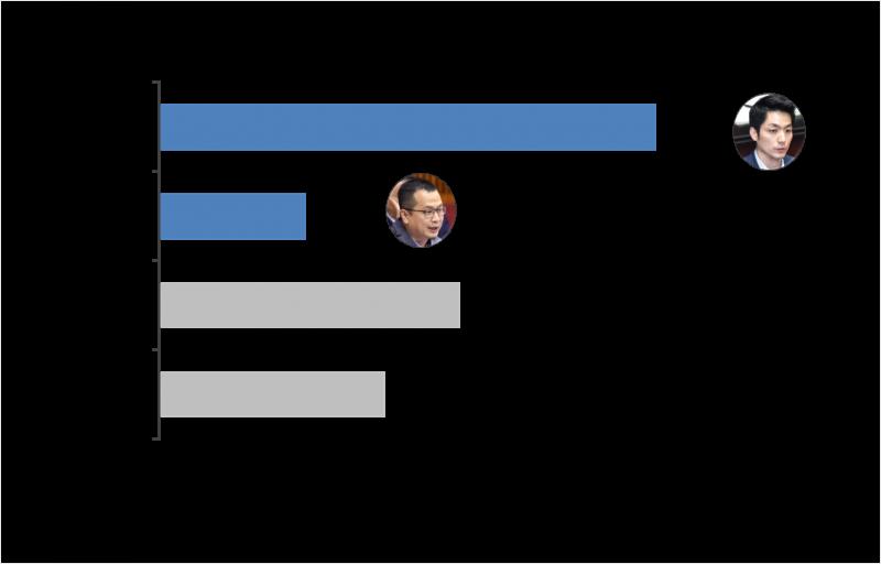 20200906-2022台北市長選舉,國民黨立委蔣萬安、市議員羅智強支持度對比,蔣萬安領先。(Ettoday提供)