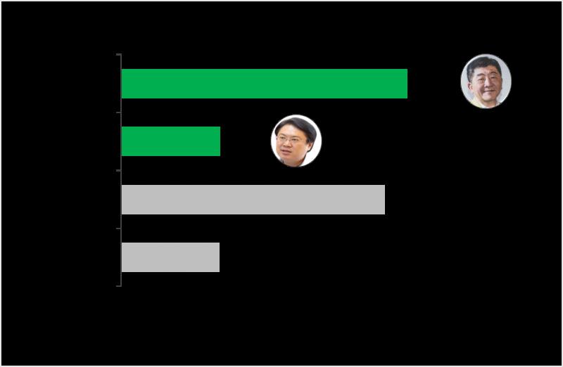 20200906-2022台北市長選舉,衛福部長陳時中、基隆市長林右昌支持度對比,陳時中領先。(Ettoday提供)