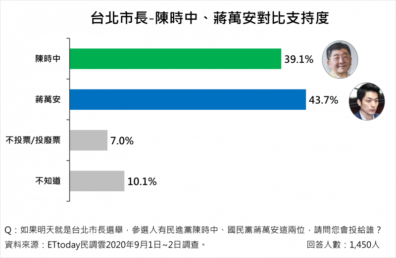 20200906-2022台北市長選舉,衛福部長陳時中、立委蔣萬安支持度對比,蔣萬安領先。(Ettoday提供)