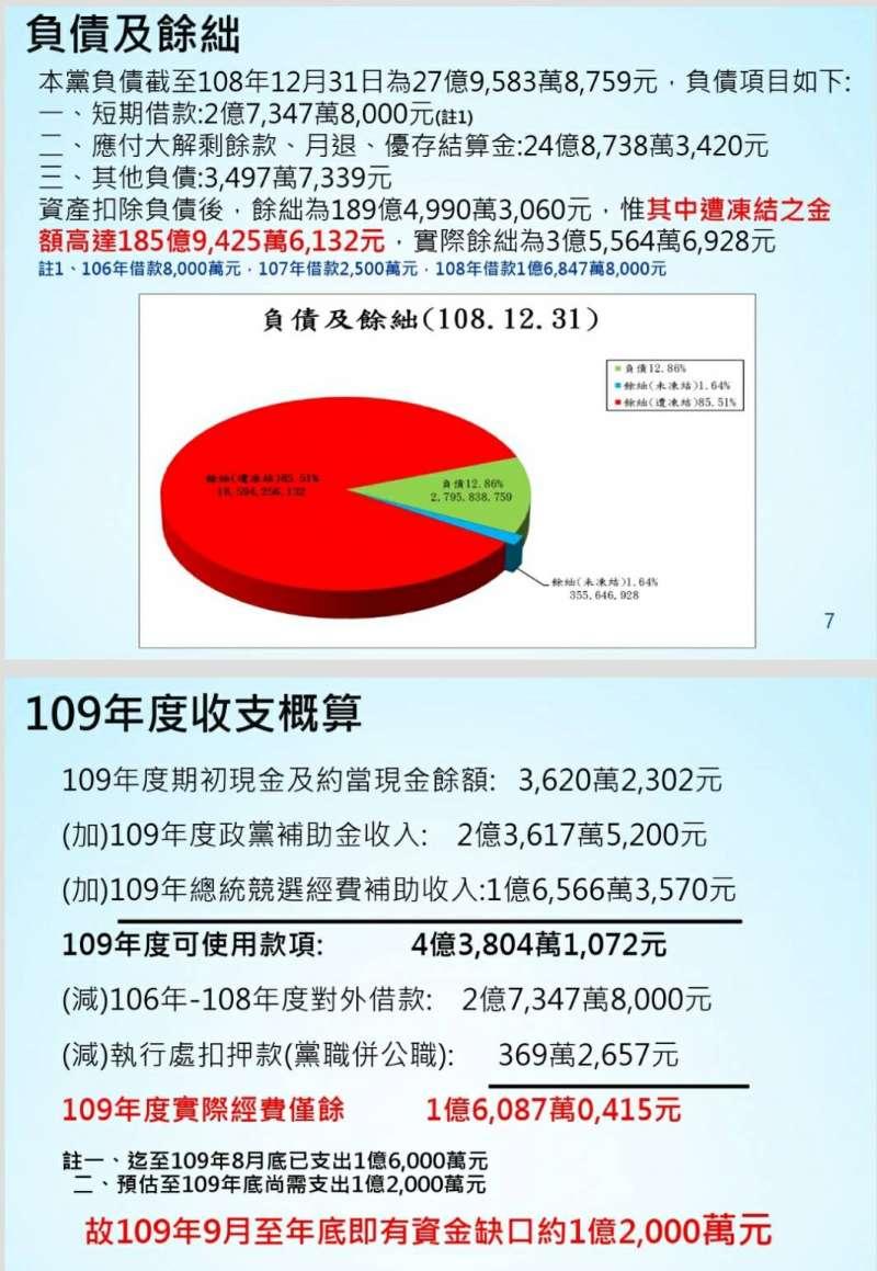 20200906-國民黨負債與餘絀。(國民黨文傳會提供)