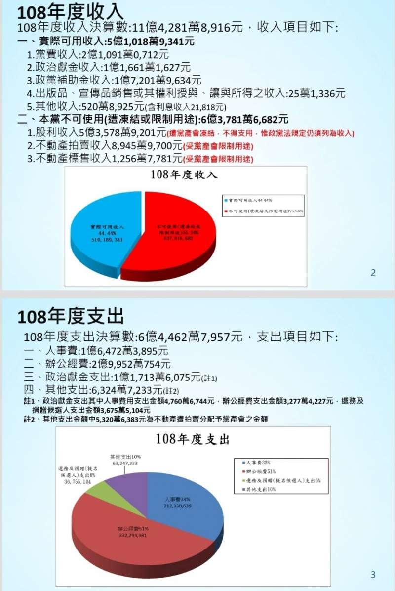 20200906-國民黨2019年度收支狀況。(國民黨文傳會提供)