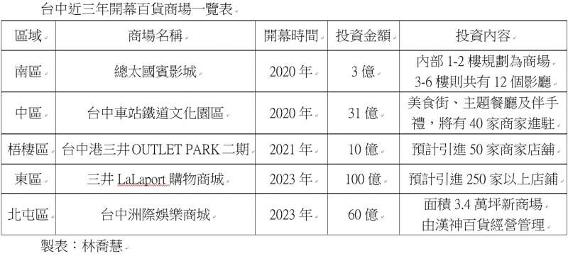 202009007-台中近三年開幕百貨商場一覽表。(林喬慧製表)