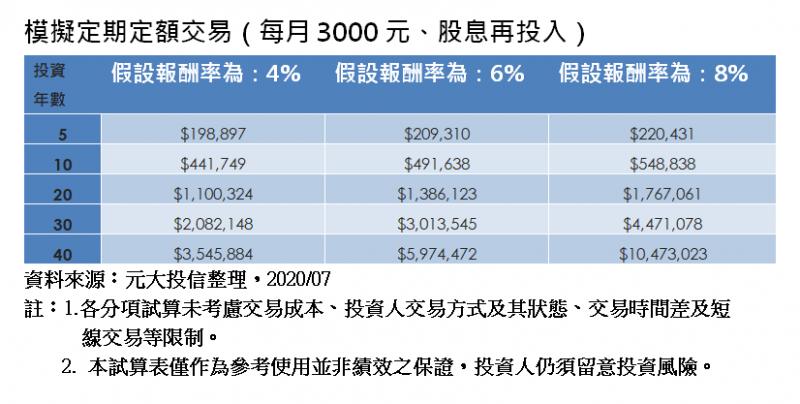 模擬定期定額交易(每月3000元、股息再投入)。