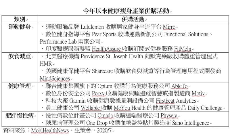20200907-今年以來健康瘦身產業併購活動。(資料來源:MobiHealthNews、生策會,2020/7)