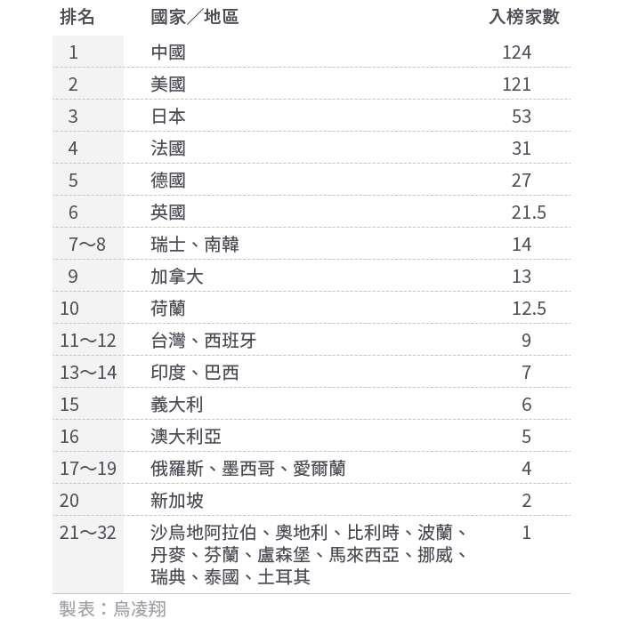 20200907-SMG0034-E01-台灣的世界第一與世界唯一_表01