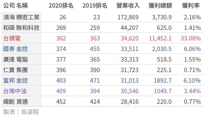 20200907-SMG0034-E01-台灣的世界第一與世界唯一_表02