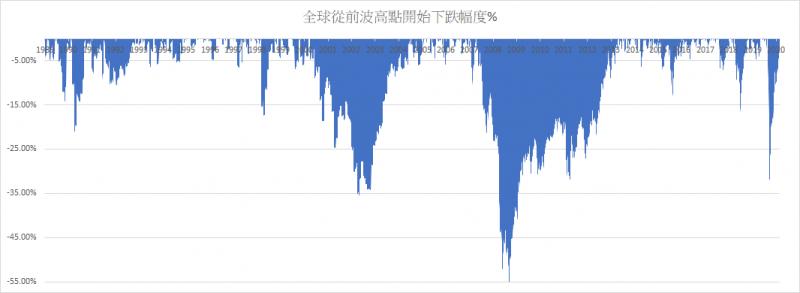 自1989年起,全球股市從前波高跌開始下跌的幅度,以2000年及2008年下跌幅度最大。(圖/作者提供)