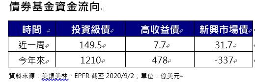 20200908-債券基金資金流向。