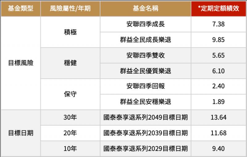 資料來源:Morningstar,資料日期自2019/8/1~2020/7/31,製表:陳鈞煥