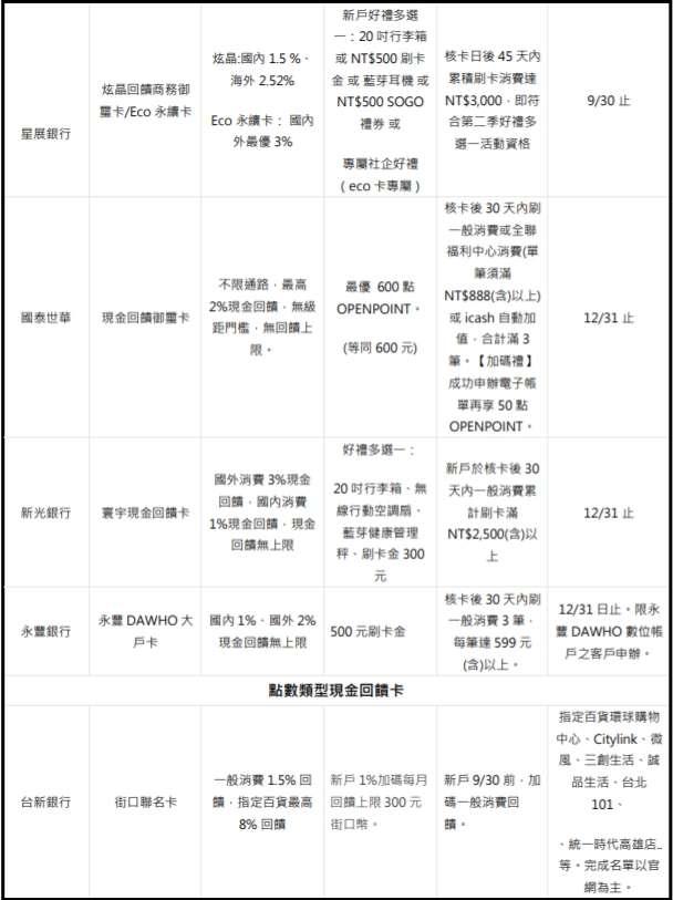 現金回饋卡新戶首刷禮價值比一比(星展、國泰世華、新光、永豐、台新)。圖片來源:Money101新聞稿。