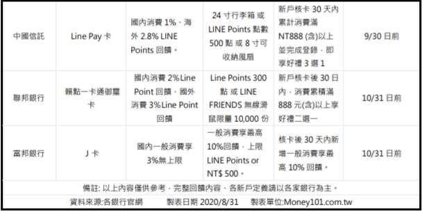 現金回饋卡新戶首刷禮價值比一比(中國信託、聯邦、富邦)。圖片來源:Money101新聞稿。