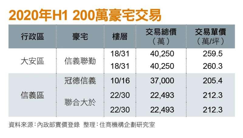 2020年H1 200萬豪宅交易