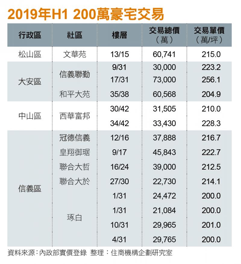 2019年H1 200萬豪宅交易