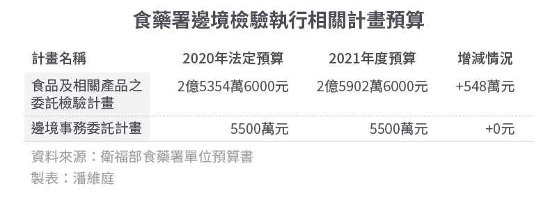 20200909-SMG0034-E01-食藥署邊境檢驗執行相關計畫預算