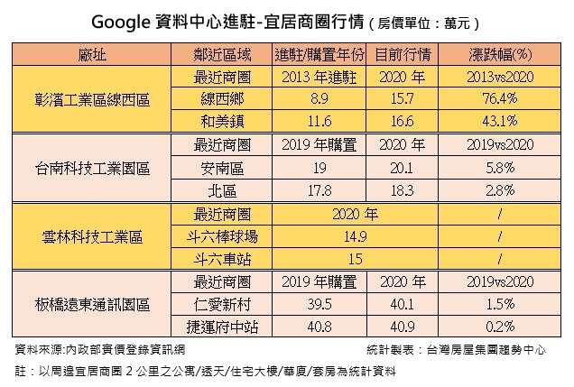 20200910-Google資料中心進駐-宜居商圈行情。(台灣房屋提供)