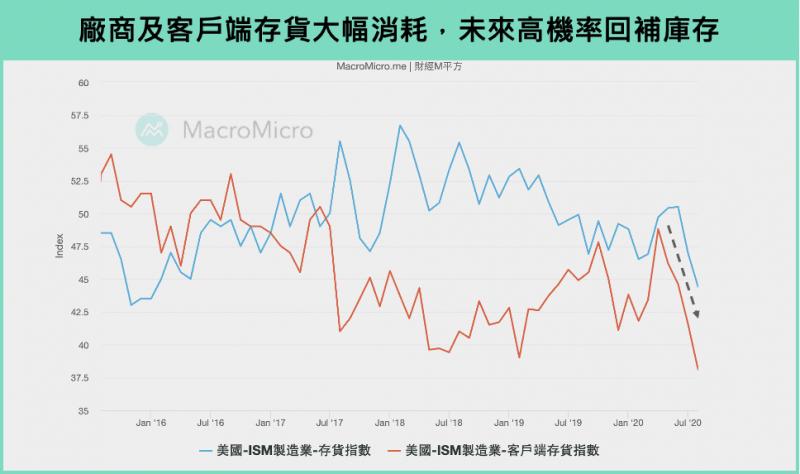 圖6(圖片來源:財經M平方)
